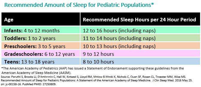 school night ritual sleep chart